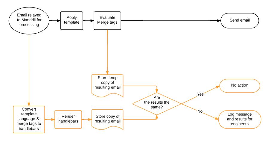 Messages API  Mandrill